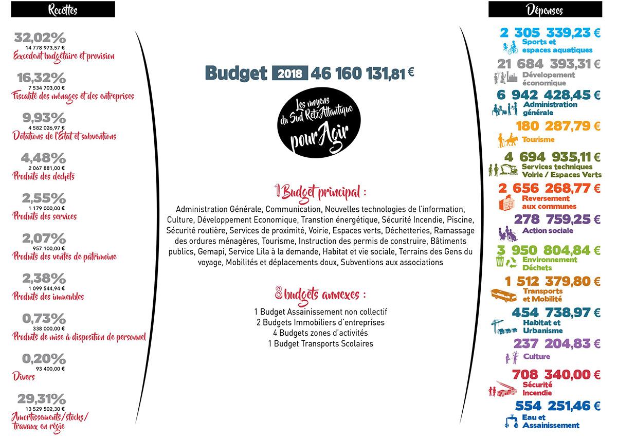 Budget 2018 Sud Retz Atlantique