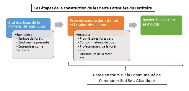 Etapes de la construction de la charte forestière territoire CCSRA