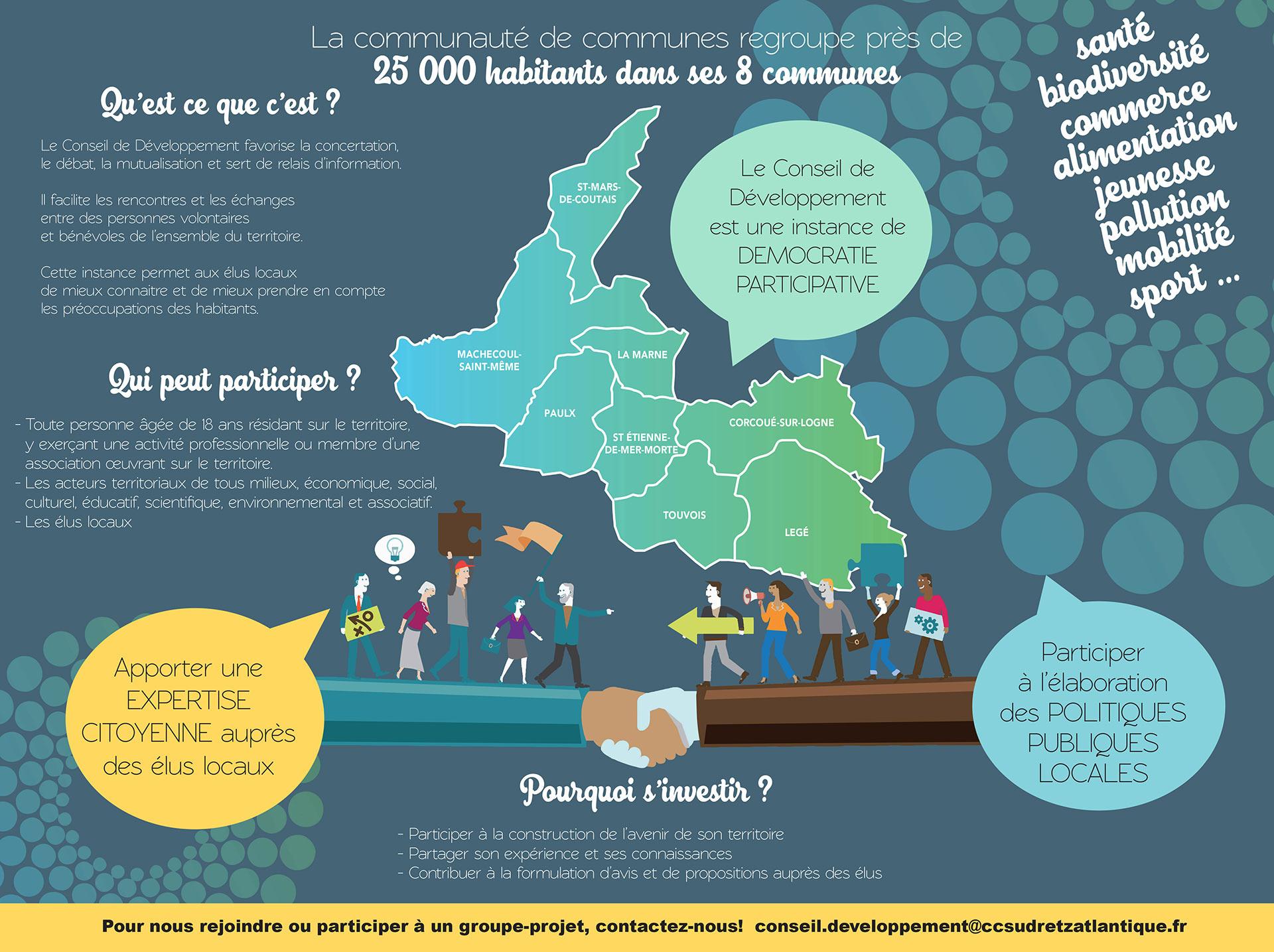 Sud Retz Atlantique - Conseil de Développement, Démocratie participative